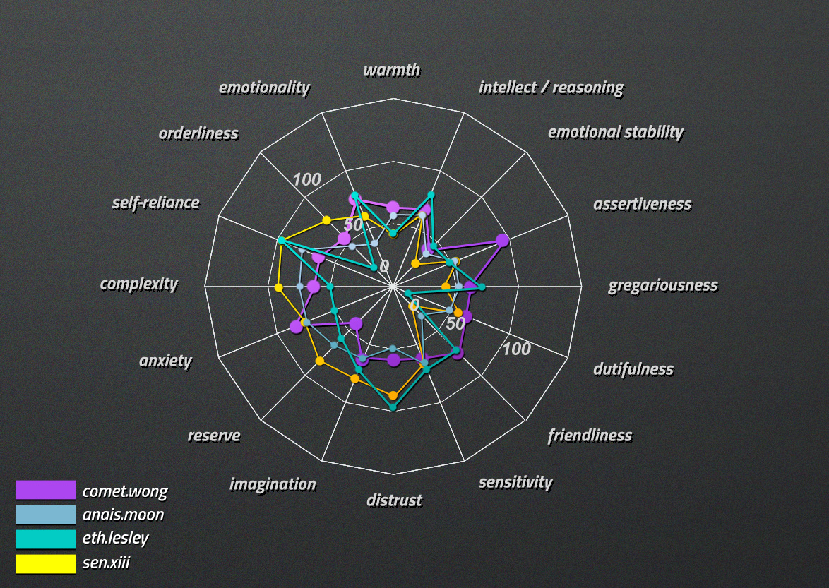 personality report-complete